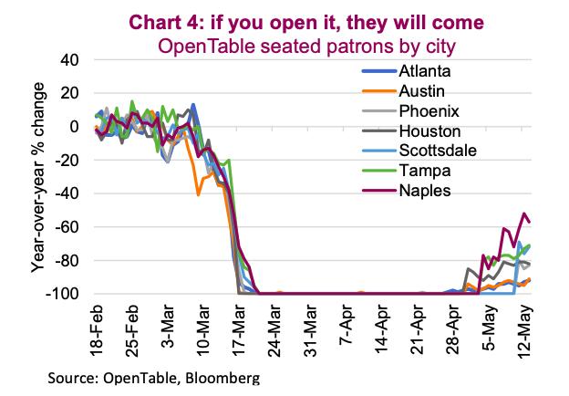 opentable restaurant demand crash chart coronavirus recession