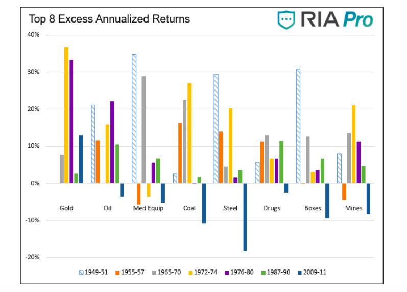periods of inflation top 8 industries excess annualized returns chart