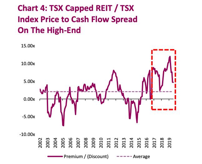 reit real estate chart analysis market crash coronavirus