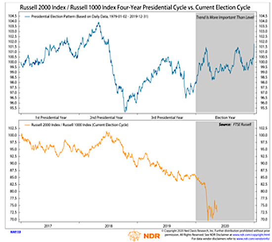 russell 2000 and 1000 forecast presidential year stock market cycle chart_2020 election - ned davis research