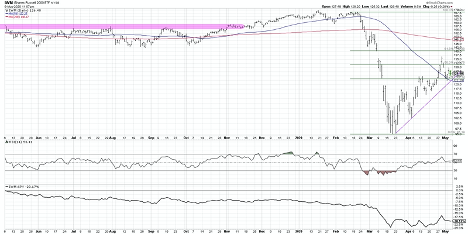 russell 2000 etf iwm bear market rally underperformance chart investing news may 7