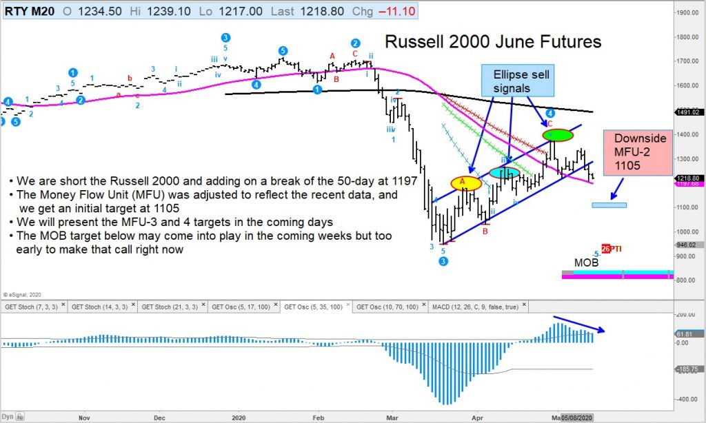 russell 2000 futures decline lower bear market analysis chart image may 14