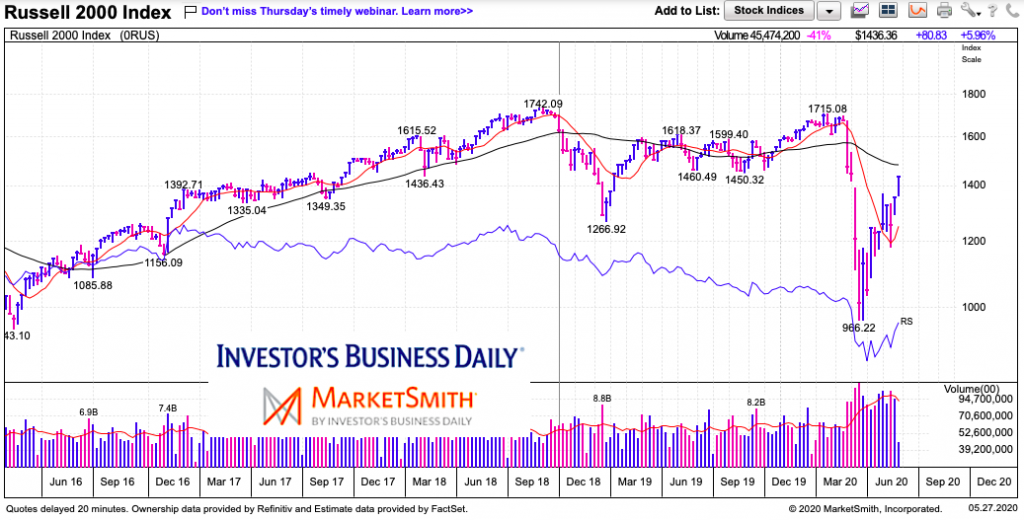 russell 2000 index rally weakness analysis may 27 2020