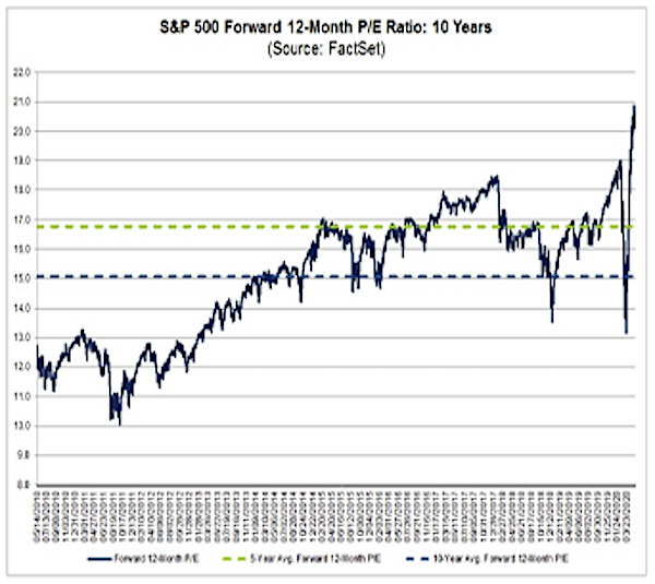 s&p 500 corporate earnings forward projection chart_factset may 20
