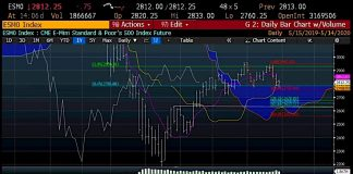 s&p 500 index decline bear market reversal price targets analysis investing image may 15