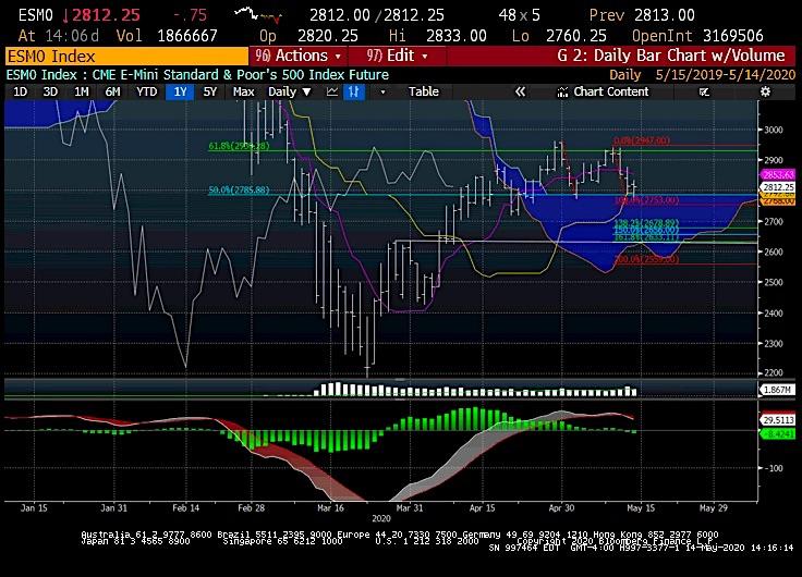 s&p 500 index decline bear market reversal price targets analysis investing image may 15
