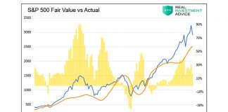 s&p 500 fair value price chart investing research year 2020 bear market