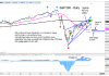 s&p 500 index may 27 stock market top technical price analysis chart image