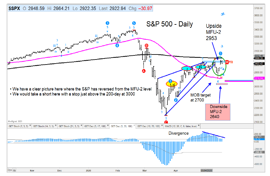 s&p 500 index price target resistance analysis chart may 20