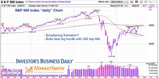 s&p 500 index stock market technical analysis bear market chart may 19