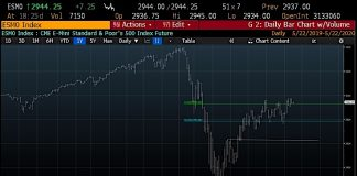 s&p 500 index trading chart rally higher may 22 stock market news image