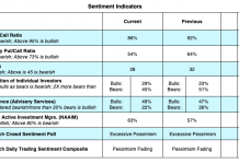 stock market indicators analysis vix put call aaii investor polls image may 26