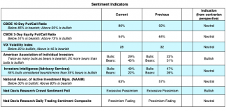 stock market indicators analysis vix put call aaii investor polls image may 26