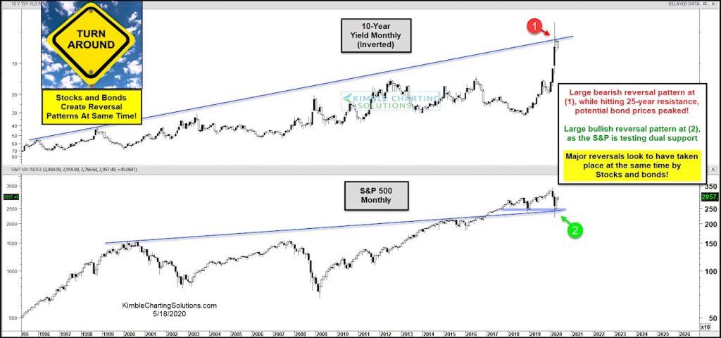 stocks bonds reversal market crash chart analysis investing news may 19