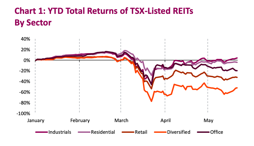 total stock market returns reits by sector chart