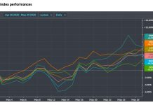 us stock market index performances month of may_investing analysis