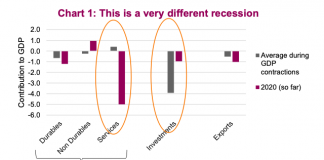 year 2020 recession different than past history chart coronavirus economic crash