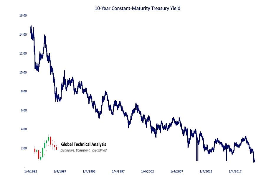 10 year constant maturity us treasury yield chart history