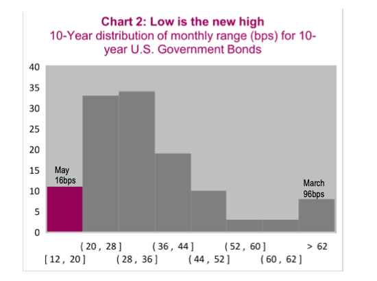 10 year government bonds sell distribution performance chart june