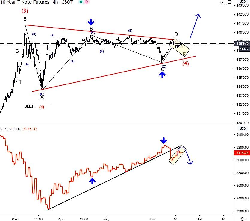 10 year us treasury bond note price breakout analysis risk-off chart