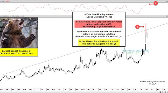 10 year us treasury yield inverted interest rates chart image june 5