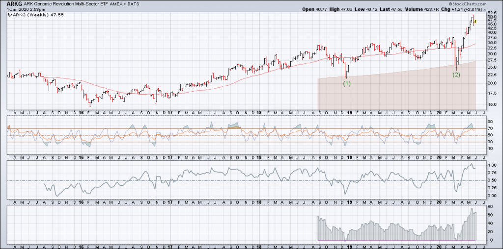 arkg sector etf analysis weekly chart