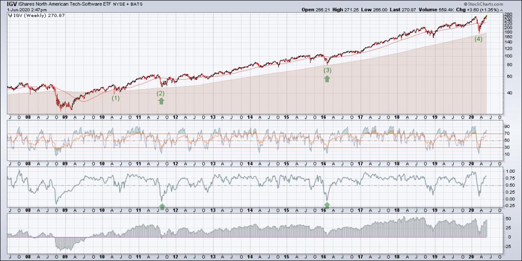 igv etf analysis chart june weekly