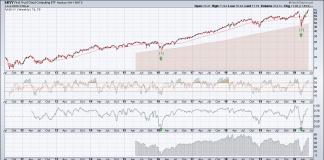 skyy cloud computing etf analysis investing june 2 long term chart
