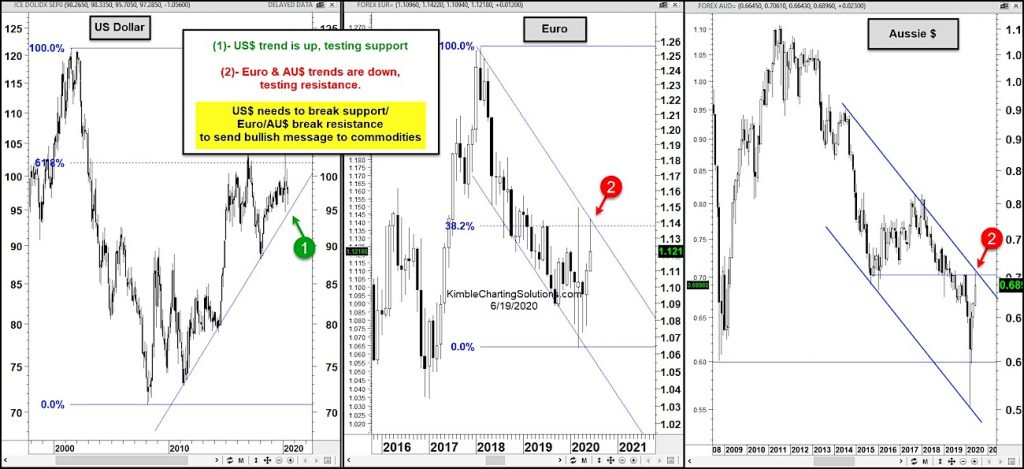 US Dollar index important support test Euro resistance currency chart analysis june