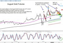 august gold futures contract trading price analysis important support - june 8 news image