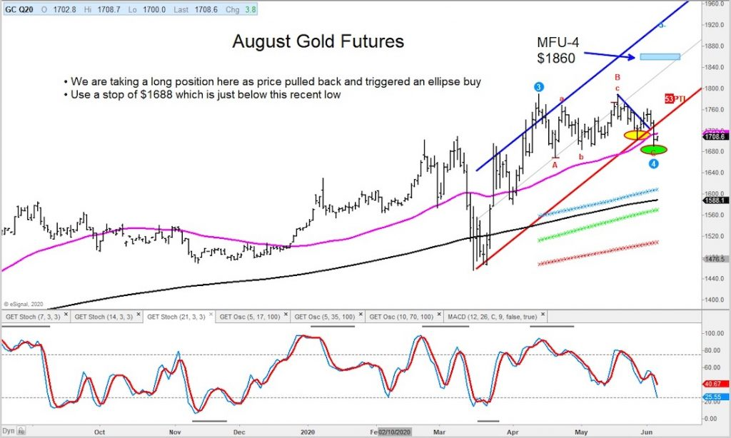 august gold futures reversal rally bullish chart june 4 investing news image