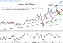 august gold futures reversal rally bullish chart june 4 investing news image