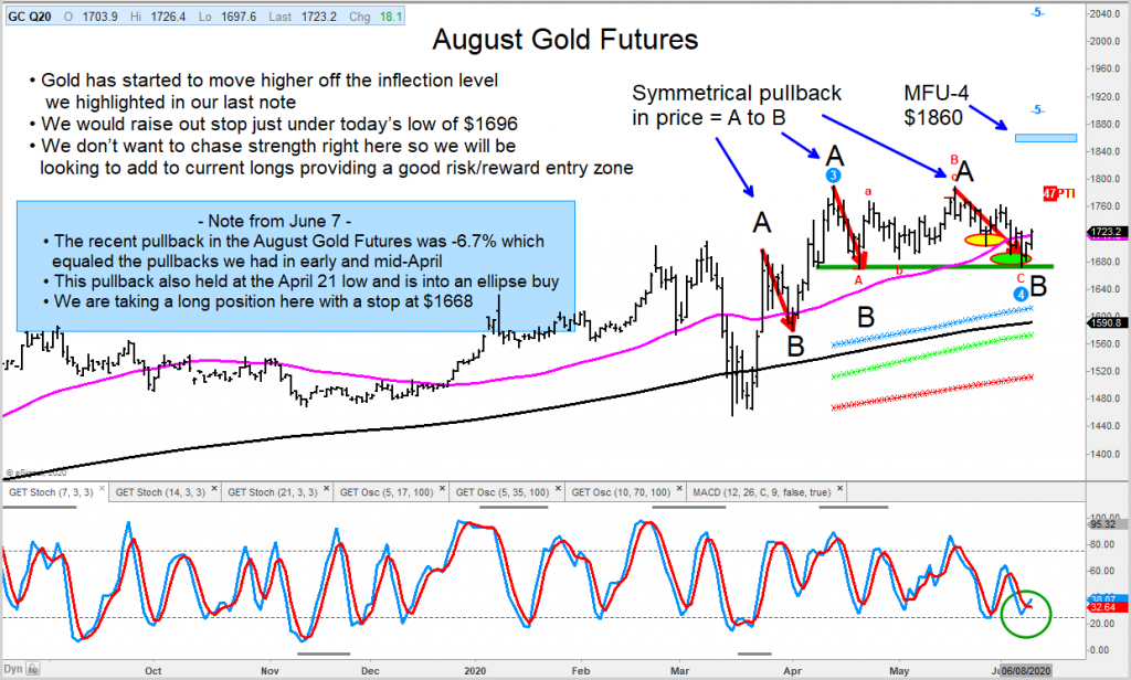 august gold futures trading reversal higher update price chart news analysis image