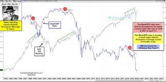 bank stocks performance bearish stock market divergence warning investors image june 26