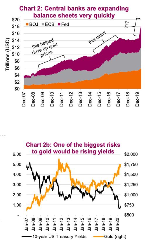 central banks expanding balance sheets bullish gold precious metals year 2020