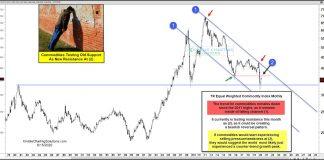 commodity index rally testing price resistance bearish investing analysis june 16