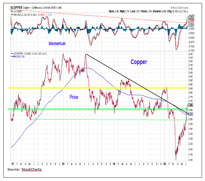 copper price chart analysis market crash year 2020 image