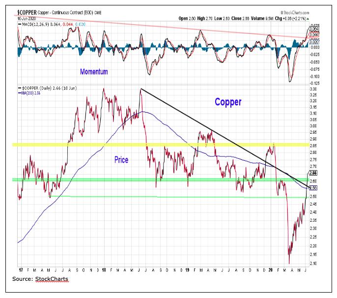 copper price chart analysis market crash year 2020 image
