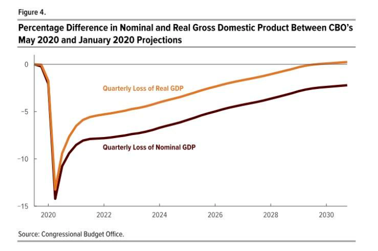 coronavirus recession loss of real gdp versus nominal gdp united states economy chart image