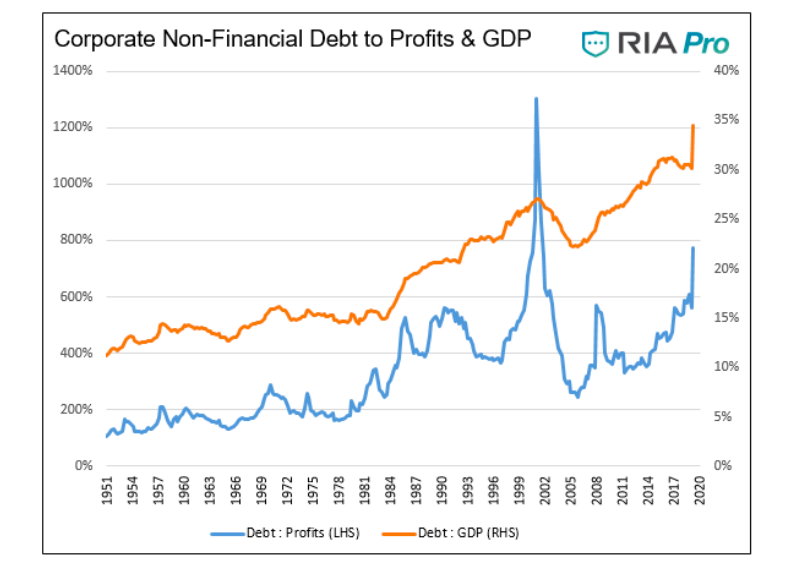 corporate non financial debt to profits chart image