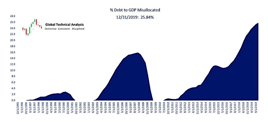debt to gdp misallocated us economy history chart
