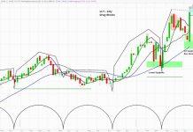 eli lilly stock chart lly forecast higher analysis bullish trend image