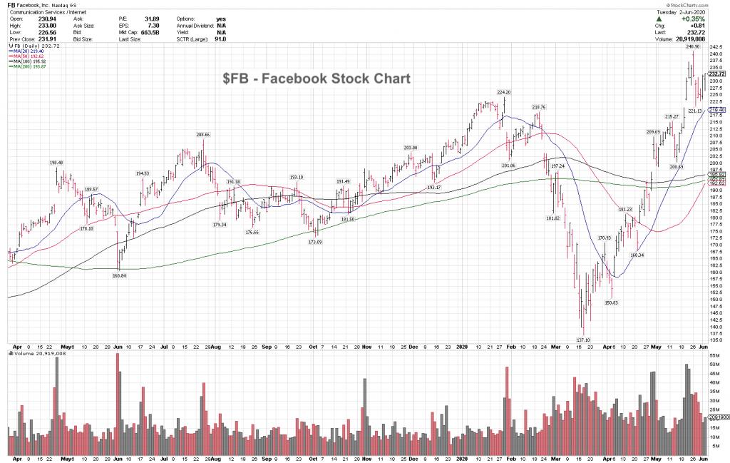 facebook stock price analysis bullish trend higher highs new investing chart image