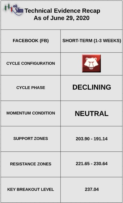 facebook stock price technical indicators bearish analysis image june 30