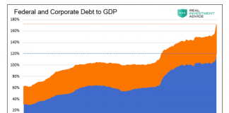 federal and corporate debt to gdp history united states chart