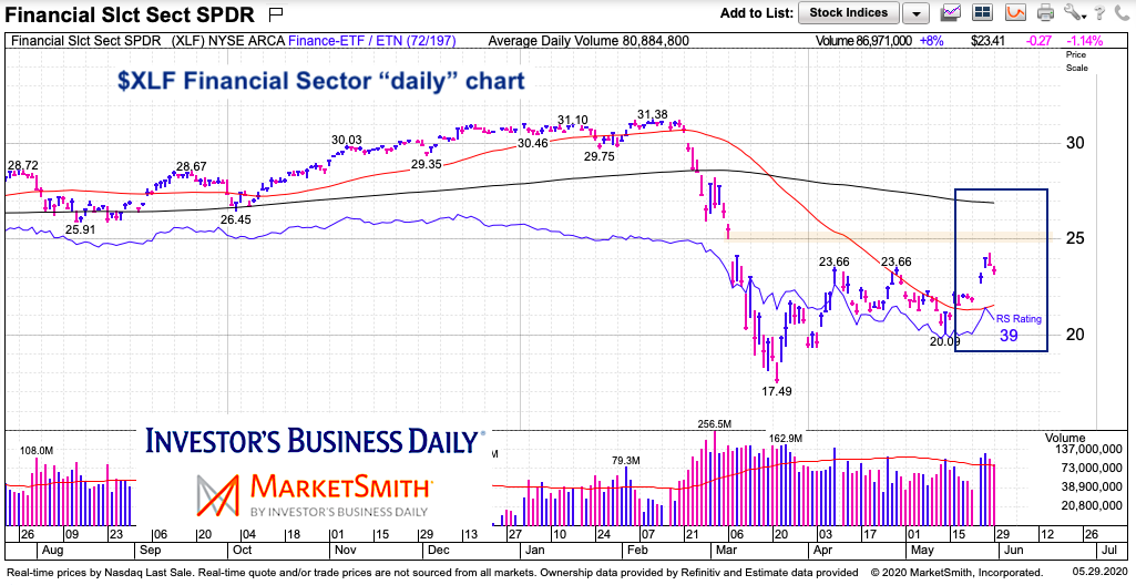 financials sector etf price analysis resistance may 31 2020