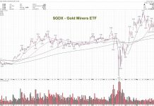 gdx gold miners etf bullish technical analysis forecast higher highs into july chart image