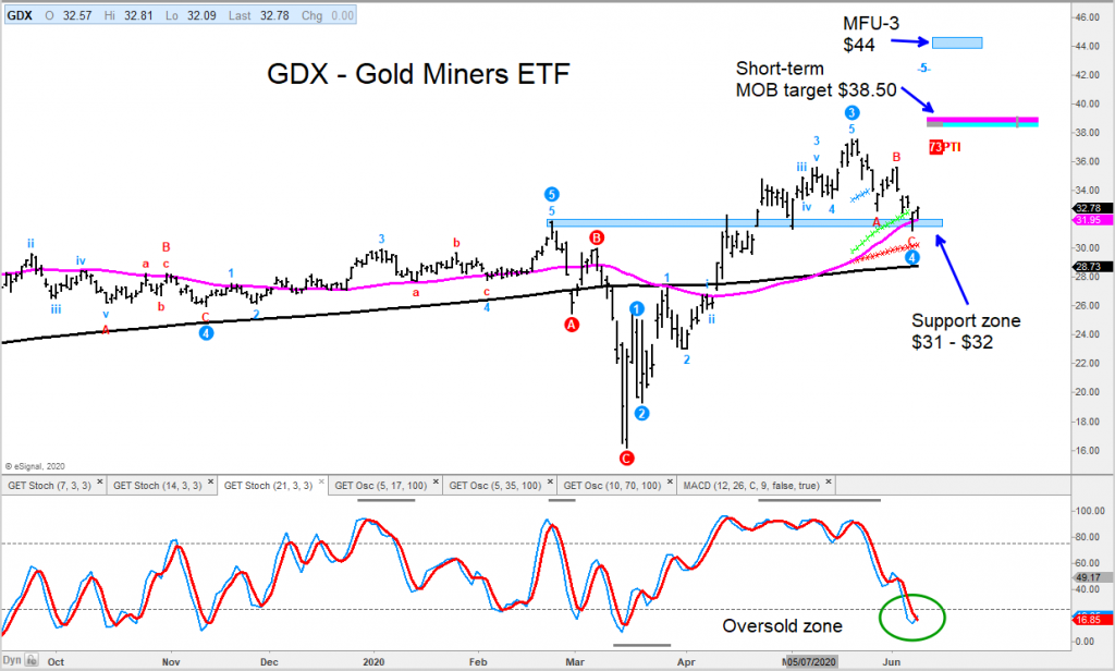 gdx gold miners reversal higher trading price targets chart image june
