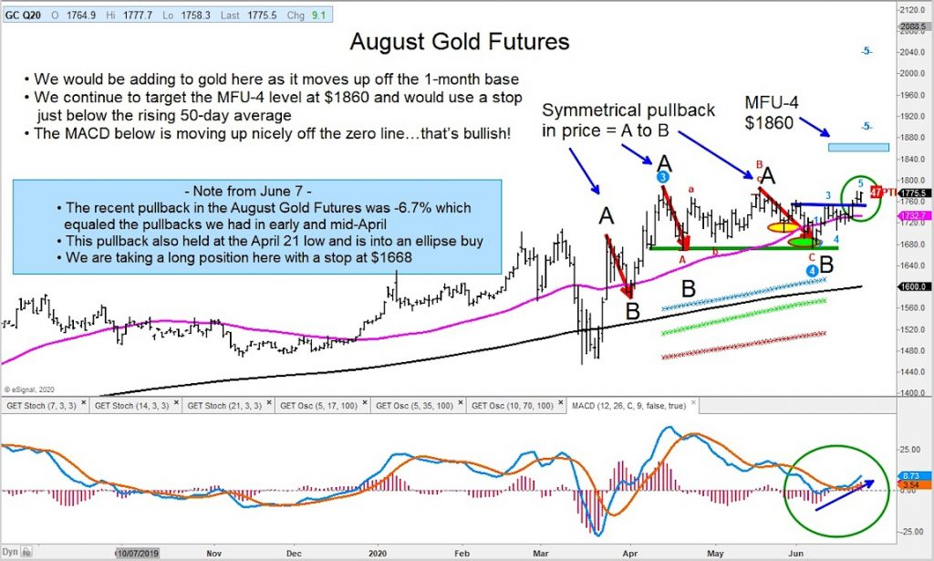 gold breakout higher rally price targets july_investing chart image