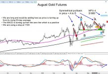 gold futures price reversal higher june 16 analysis chart image trading higher targets